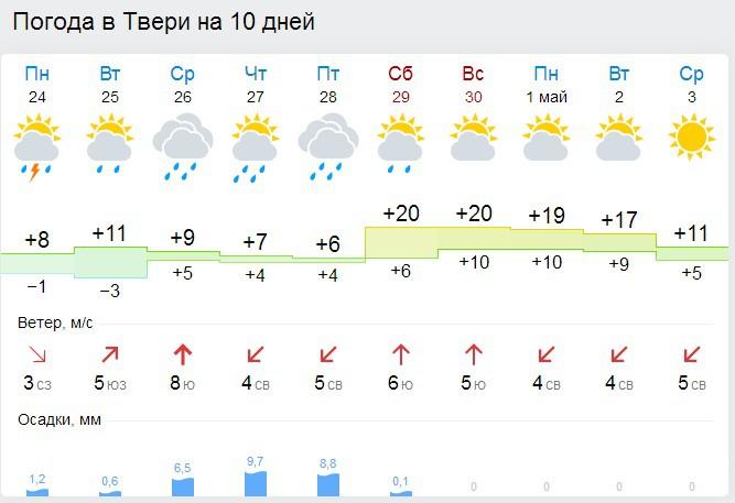 Погода в калуге 21 июл