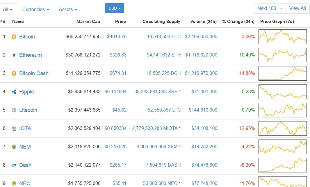 bitcoin cash graph