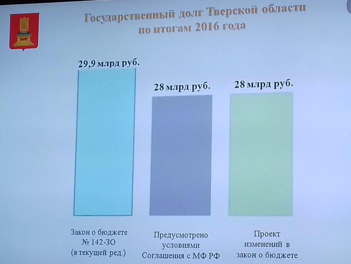 Бюджет Тверской области подрос на300 млн